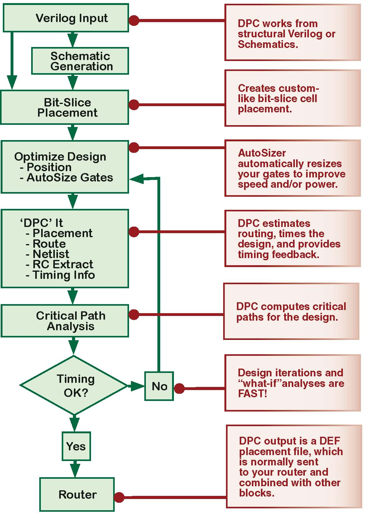 DPC-SUE Design Flow